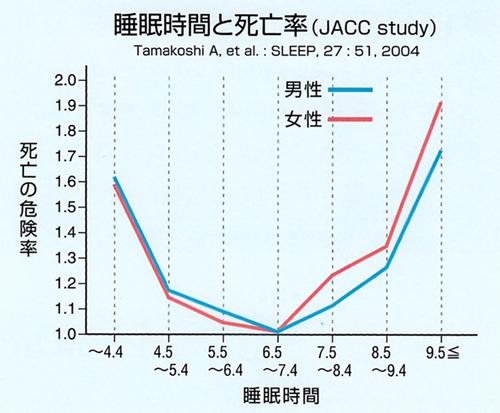 睡眠時間と死亡率
